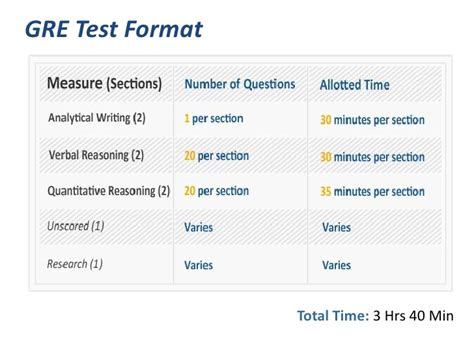 gre test new revised gre test format