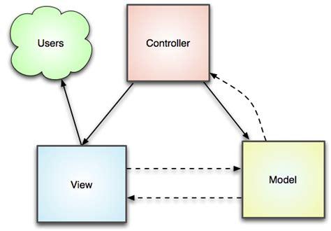 mvc layout hierarchy php and mvc design pattern kamalika s notebook