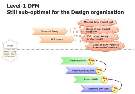 why design for manufacturing is important news using an effective dfm analysis process