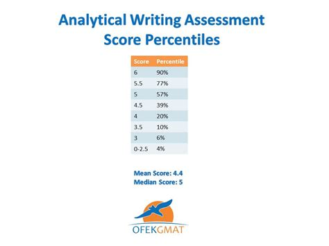 Mba Application Awa Not Yet Scored by The Essay Section Awa Ofek Prep
