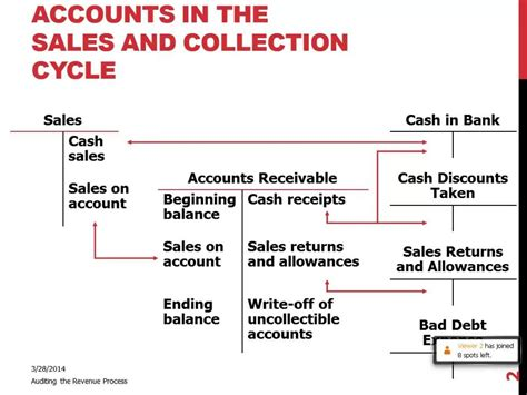 sales and collection cycle flowchart accounts in the sales collection cycle