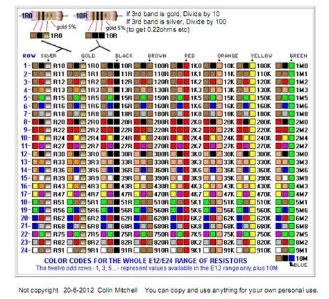 resistor e12 wiki resistor e12 wiki 28 images pin code des couleurs des r 233 sistances en 233 lectronique on