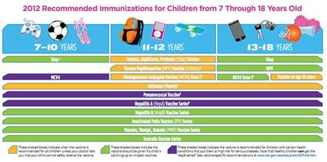 2015 vaccine schedule for south africa amayeza vaccine schedule