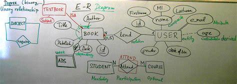 eer diagram for library management system model relational model exle er diagrams er diagram