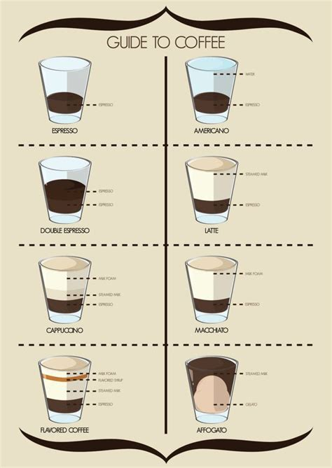 Get to know your coffee. A guide to various types of espresso based coffees with ingredient