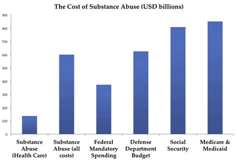 Drugs And Detox Center Industry Analysis by Calculating Costs Of Substance Abuse For Employers By