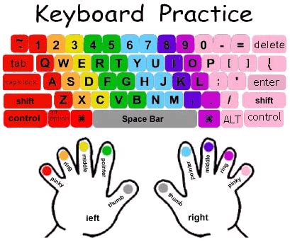 computer keyboard tutorial pdf how to learn touch typing a complete guide for beginners