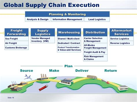 logistics getting your goods to your customers efficiently
