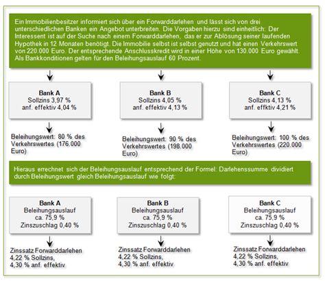 bank konditionen vergleich forwarddarlehen konditionen und zinsen im vergleich