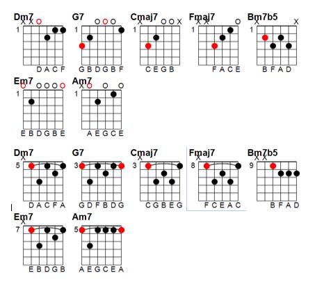 Funk Chords Guitar