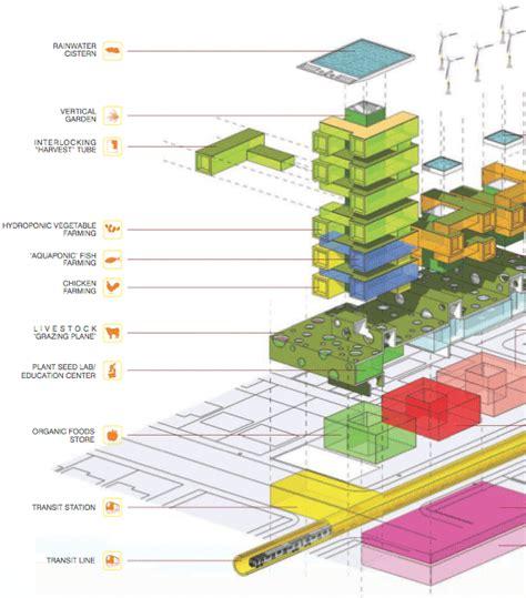 Urban Vertical Garden - harvest green s vision of vertical urban farming in mixed use building