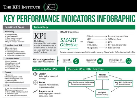 key performance indicators in business weight loss