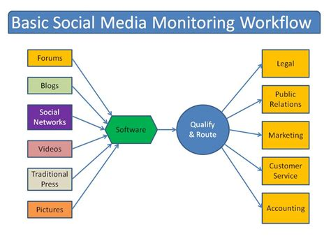 social workflow a simple blueprint for social media monitoring used by