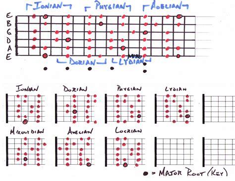 all pattern in c guitar scale guitariu