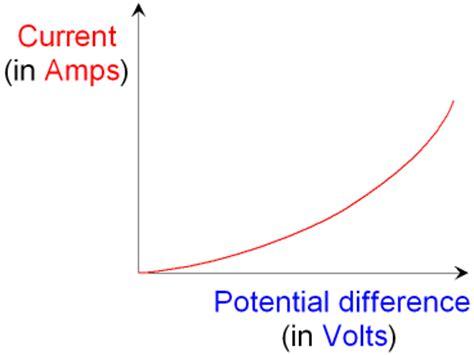 ntc thermistor physics gcse physics electricty what is a thermistor what are thermistors used for gcse science
