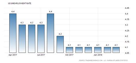 Vanuatu Calendã 2018 United States Unemployment Rate 1948 2018 Data Chart