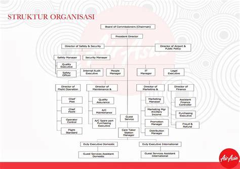 membuat struktur organisasi manual di interior 4