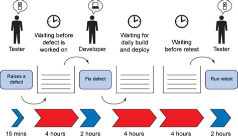 Is Mba Waste Of Time For Product Management by Leaner Software Development Using Devops