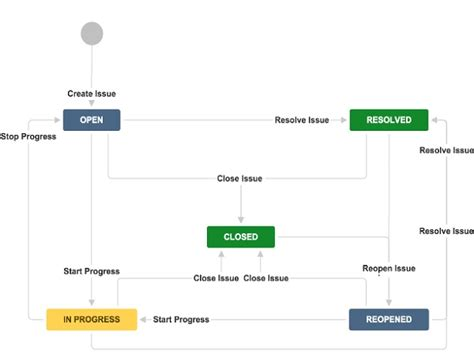 jira workflow transition jira workflow