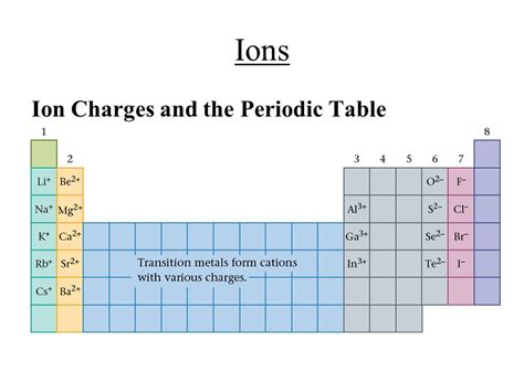Ions Periodic Table by Ch 5 6 Bonding Formulas And Naming Notes Ppt