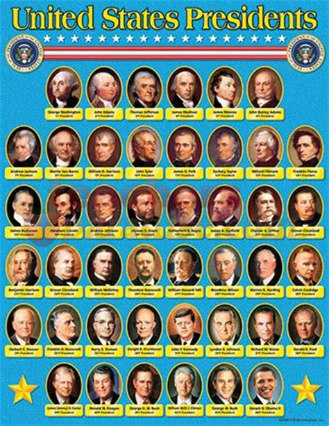 presidents of the united states the presidents of the united states best presidential