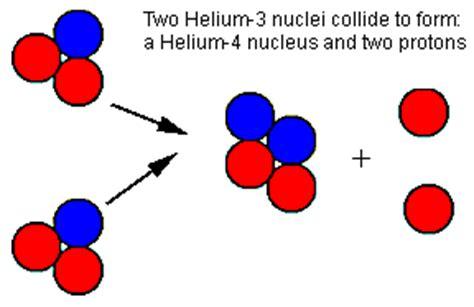 Proton Proton Cycle by What Makes Shine