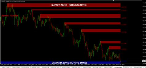 best forex indicator supply and demand indicator mt4 5 tips to trade it