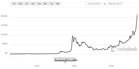 bitcoin worth 10 000 bitcoins could buy 2 pizzas in 2010 but now worth