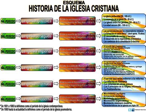 imagenes biblicas de la iglesia esquema de la historia de la iglesia cristiana piensa