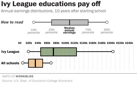Mit Mba Tuition Cost by Why Is College Tuition In The Usa So Expensive Quora