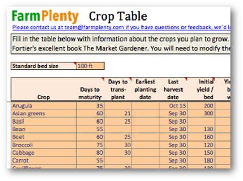 Crop Planning Spreadsheet by Crop Planner Spreadsheet Farmplenty
