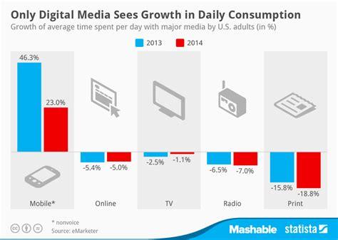 Most Popular Home Design Blogs chart only digital media sees growth in daily consumption