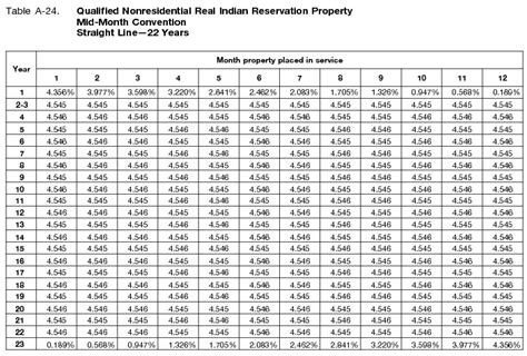 boat depreciation table publication 946 2017 how to depreciate property