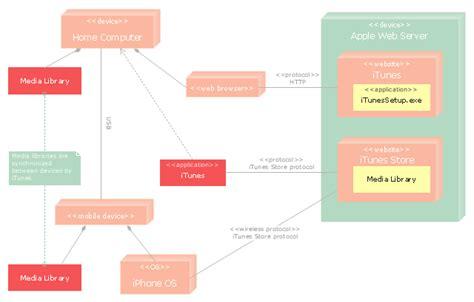 deployment diagram of atm uml deployment diagram uml deployment diagram exle