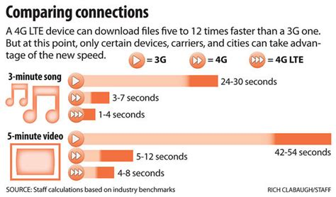 whats better 4g or lte 4g lte what s the difference csmonitor