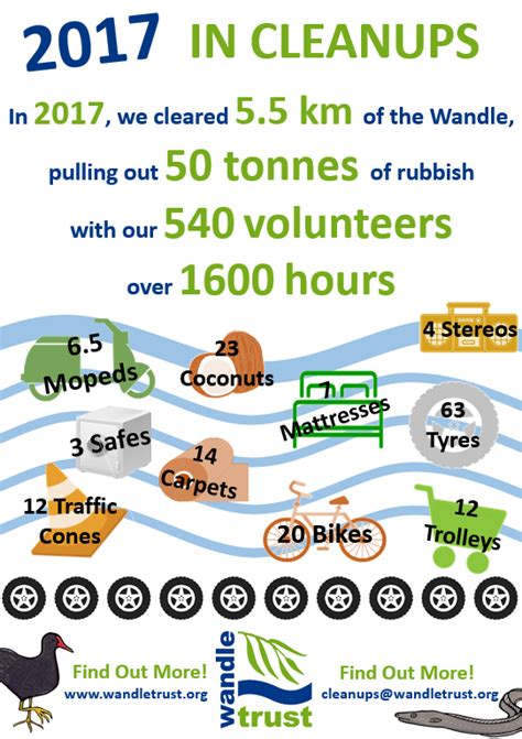 wandle bad the wandle trust part of the south east rivers trust