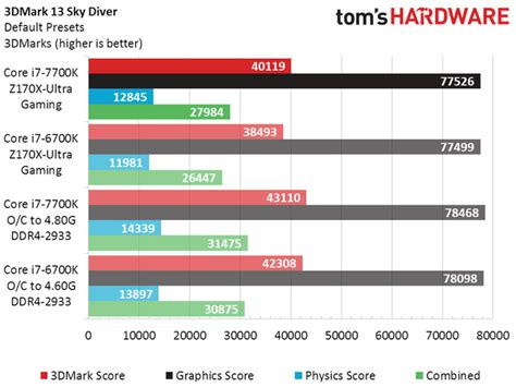 Cpu Buildup Hp I7 6700 intel i7 7700k vs i7 6700k performance benchmarks