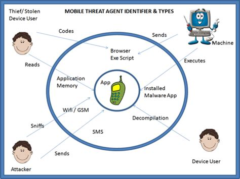 Design Home Wireless Network by Owasp Mobile Security Project Owasp