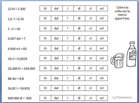 tavola delle equivalenze conserve di zucchine tabella per equivalenze