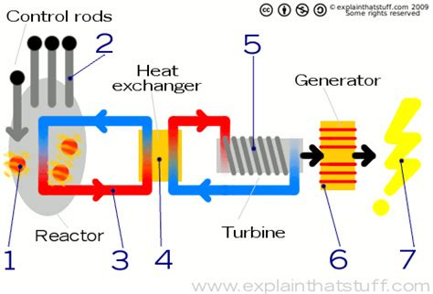 diagram of how a nuclear power plant works metamorphosis design free css templates