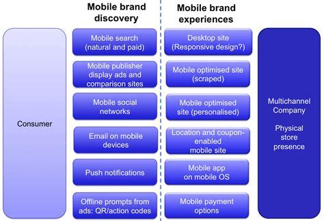 mobile marketing trends digital marketing trends in 2013 mycustomer