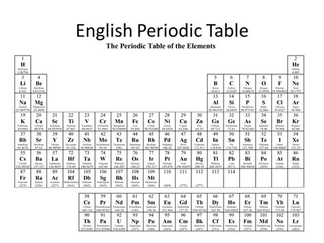 periodic table song lyrics in english periodic table tabla periodica de los elementos in english gallery