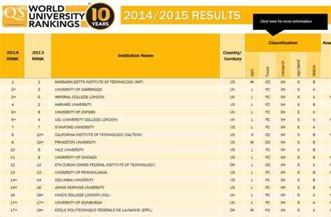 Top Mba Ranking Qs by Qs Intelligence Unit 2014 15 Qswur By Faculty Excel Format