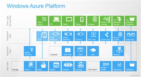 web applications on azure developing for global scale books azure app development cloud service