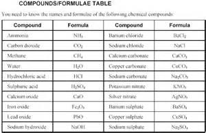 Type in name quiz or type in formula quiz