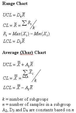 example of xbar r chart minitab