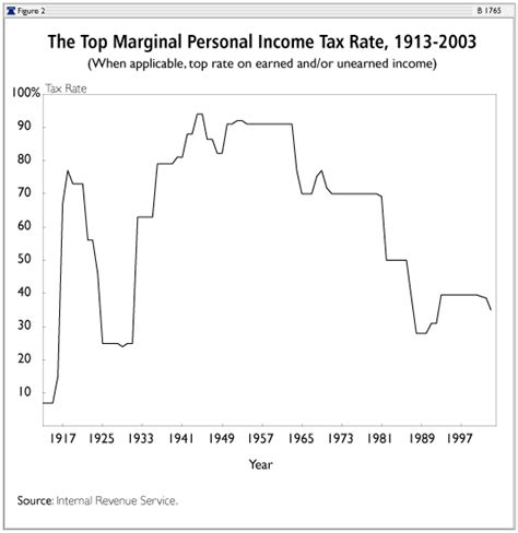 a personal guide to the tax cuts and act what it means for you books does cutting taxes increase or decrease government revenue