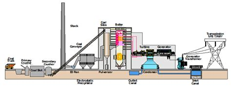 coal fired power station diagram coal fired power plant diagram business
