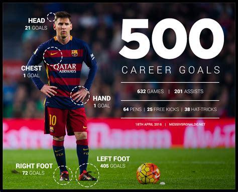 messi vs ronaldo best goals bumper breakdown of messi s 500 career goals messi vs
