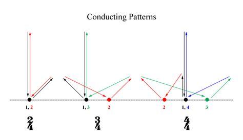 drum pattern triple time blog posts zachary kent